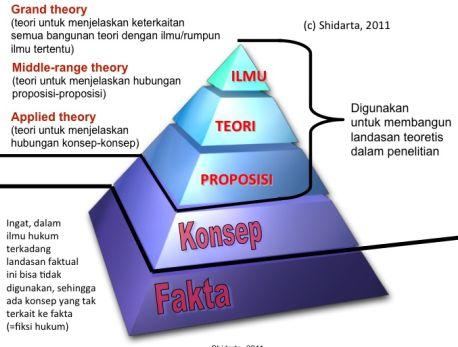 landasan.teoretis